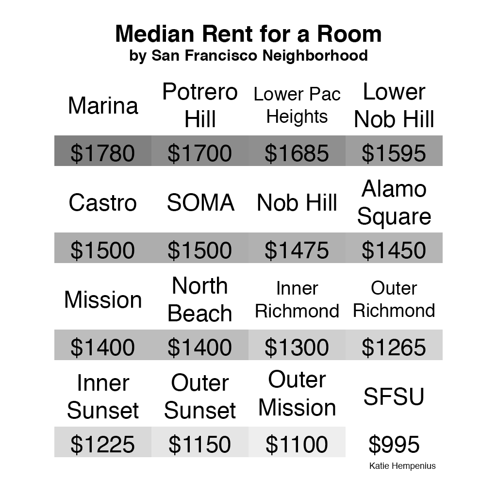 Room For Rent In Sf: How Much Does It Cost To Rent A Room In San Francisco