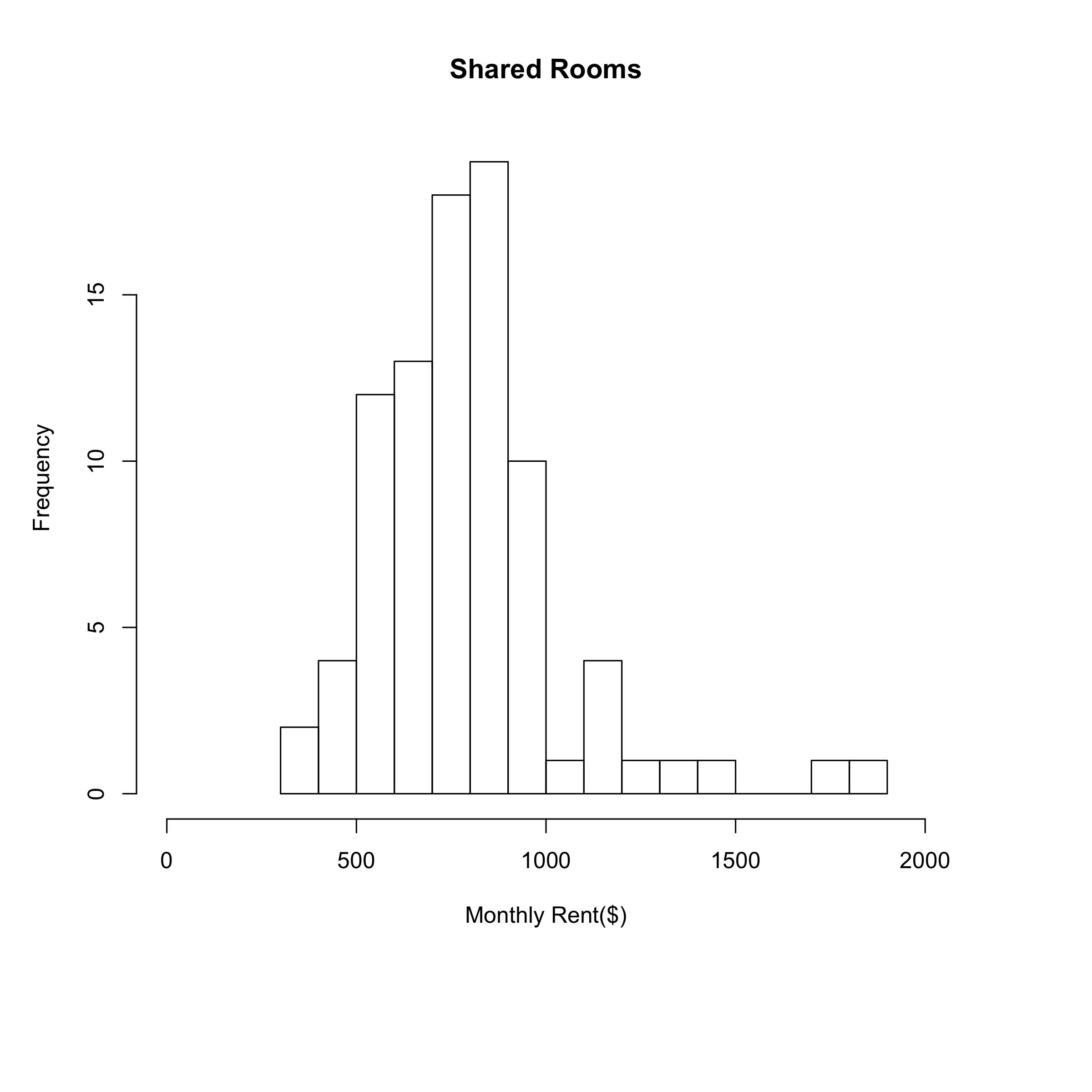 Rents of Shared Rooms