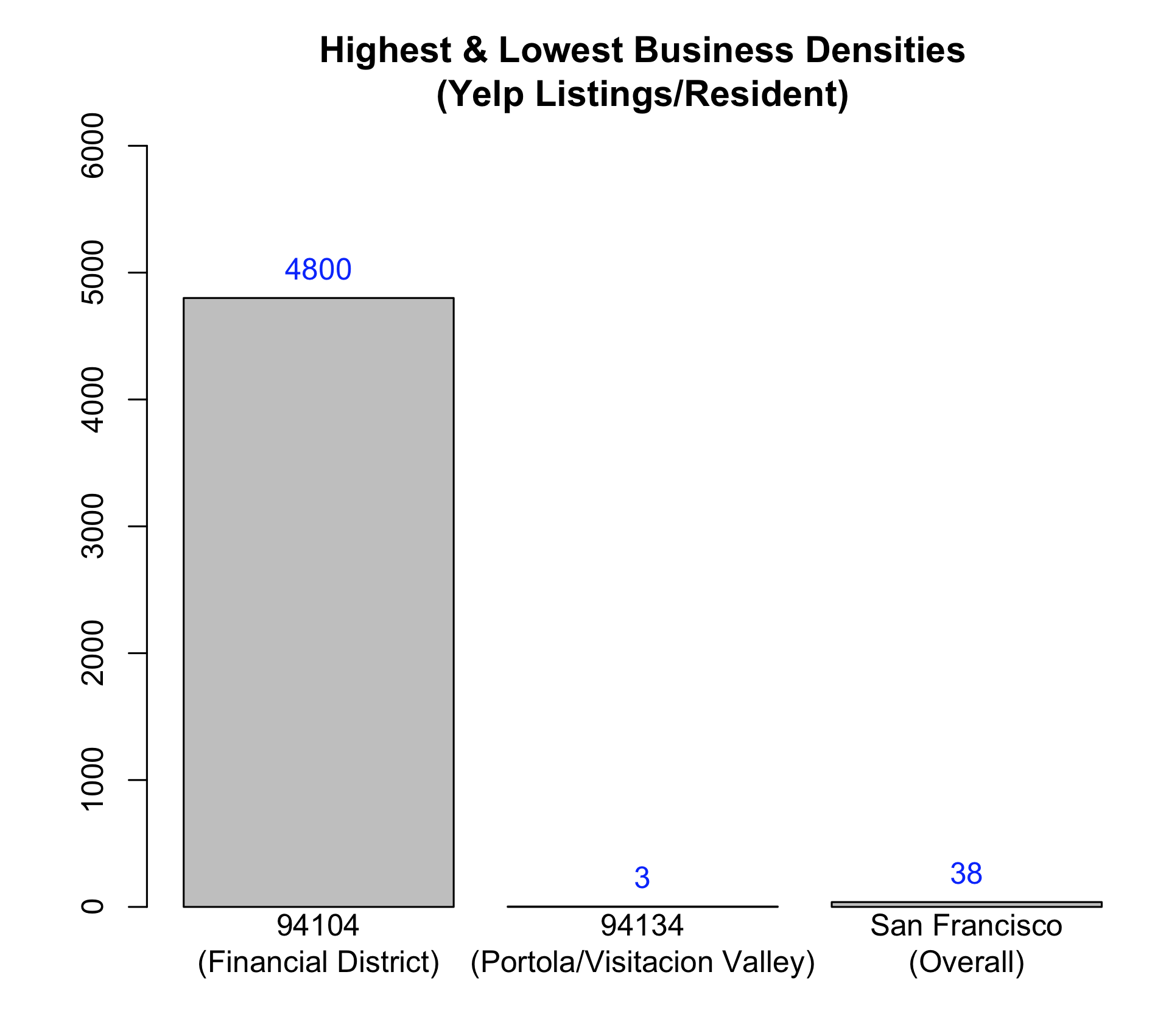 Comparison of Businesses Per Capita