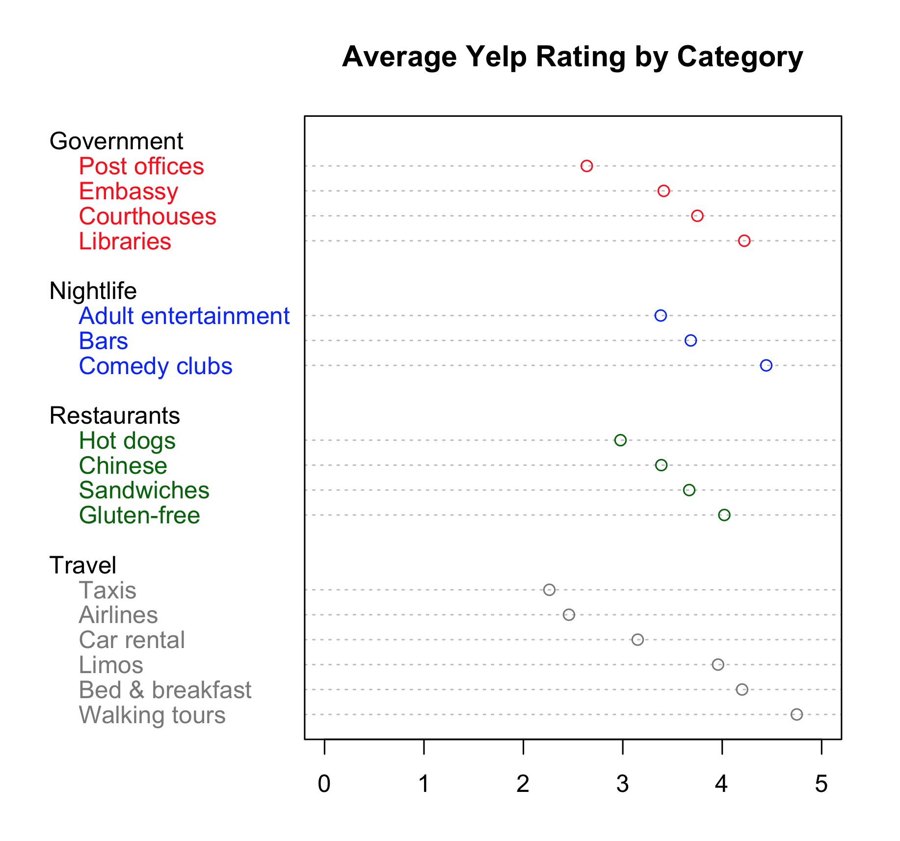 Average Yelp Rating of Various Business Categories