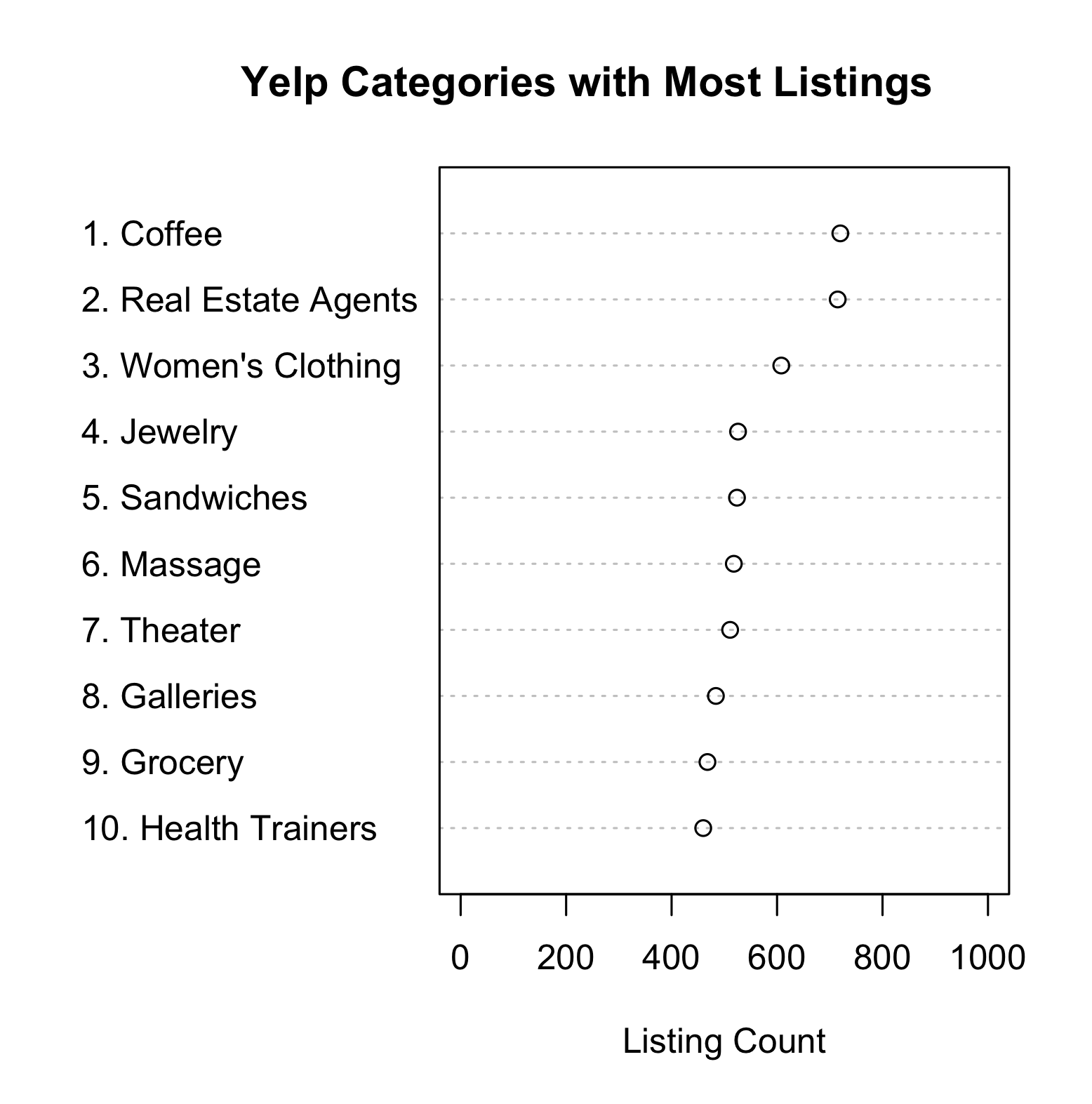 Yelp Categories with Most Listings